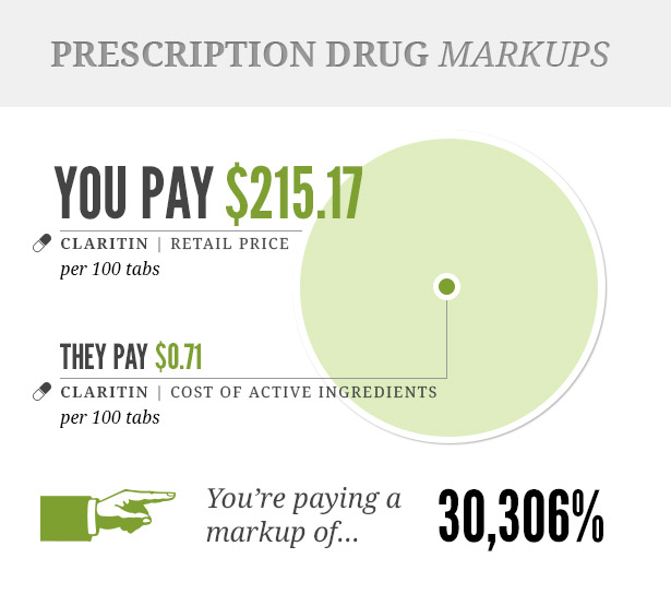 brand name drugs vs generic cost