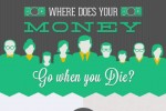 what happens to your money when you die