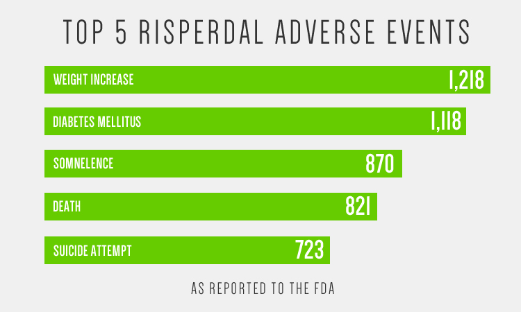 Risperdal Adverse Events