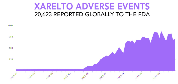 Xarelto adverse events graph