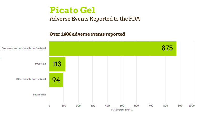 Picato Gel Adverse Events