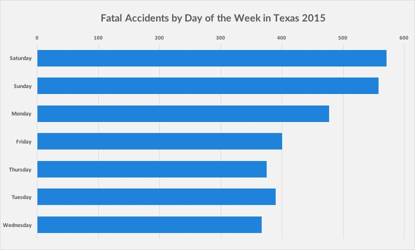 When are you most likely to die in an accident in Texas?