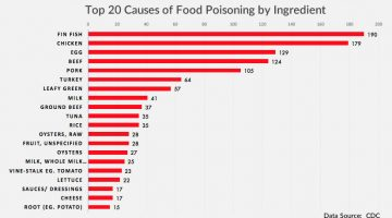 Top 20 causes of food poisoning
